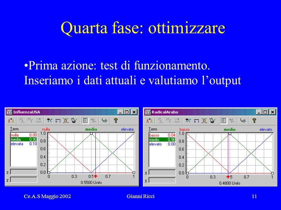 Ce.A.S Maggio 2002Gianni Ricci11 Quarta fase: ottimizzare Prima azione: test di funzionamento.
