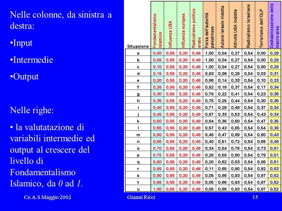 Ce.A.S Maggio 2002Gianni Ricci15 Nelle colonne, da sinistra a destra: Input Intermedie Output Nelle righe: la valutatazione di variabili intermedie ed output al crescere del livello di Fondamentalismo Islamico, da 0 ad 1.