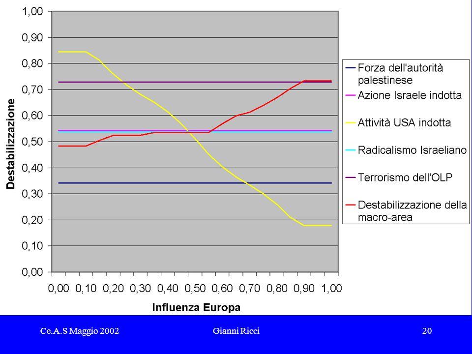 Ce.A.S Maggio 2002Gianni Ricci20