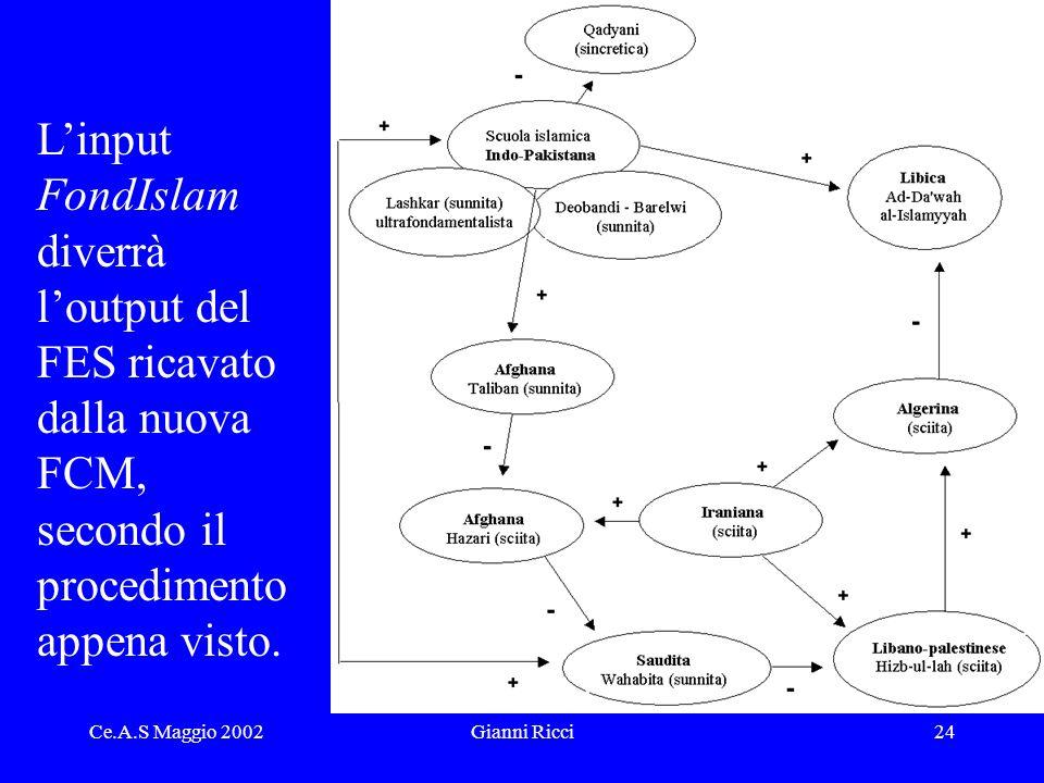 Ce.A.S Maggio 2002Gianni Ricci24 Linput FondIslam diverrà loutput del FES ricavato dalla nuova FCM, secondo il procedimento appena visto.