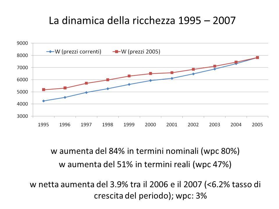 La dinamica della ricchezza 1995 – 2007 w aumenta del 84% in termini nominali (wpc 80%) w aumenta del 51% in termini reali (wpc 47%) w netta aumenta del 3.9% tra il 2006 e il 2007 (<6.2% tasso di crescita del periodo); wpc: 3%