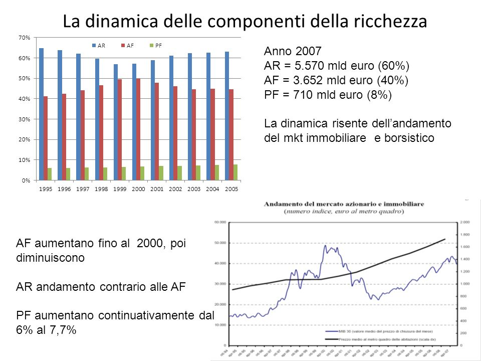 La dinamica delle componenti della ricchezza Anno 2007 AR = 5.570 mld euro (60%) AF = 3.652 mld euro (40%) PF = 710 mld euro (8%) La dinamica risente dellandamento del mkt immobiliare e borsistico AF aumentano fino al 2000, poi diminuiscono AR andamento contrario alle AF PF aumentano continuativamente dal 6% al 7,7%