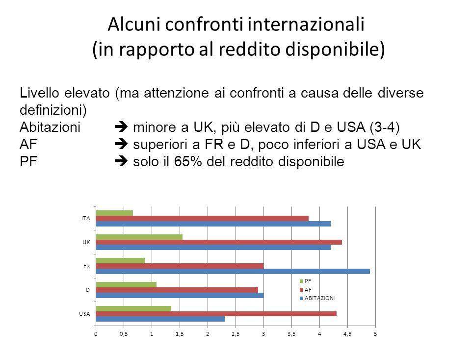 Alcuni confronti internazionali (in rapporto al reddito disponibile) Livello elevato (ma attenzione ai confronti a causa delle diverse definizioni) Abitazioni minore a UK, più elevato di D e USA (3-4) AF superiori a FR e D, poco inferiori a USA e UK PF solo il 65% del reddito disponibile