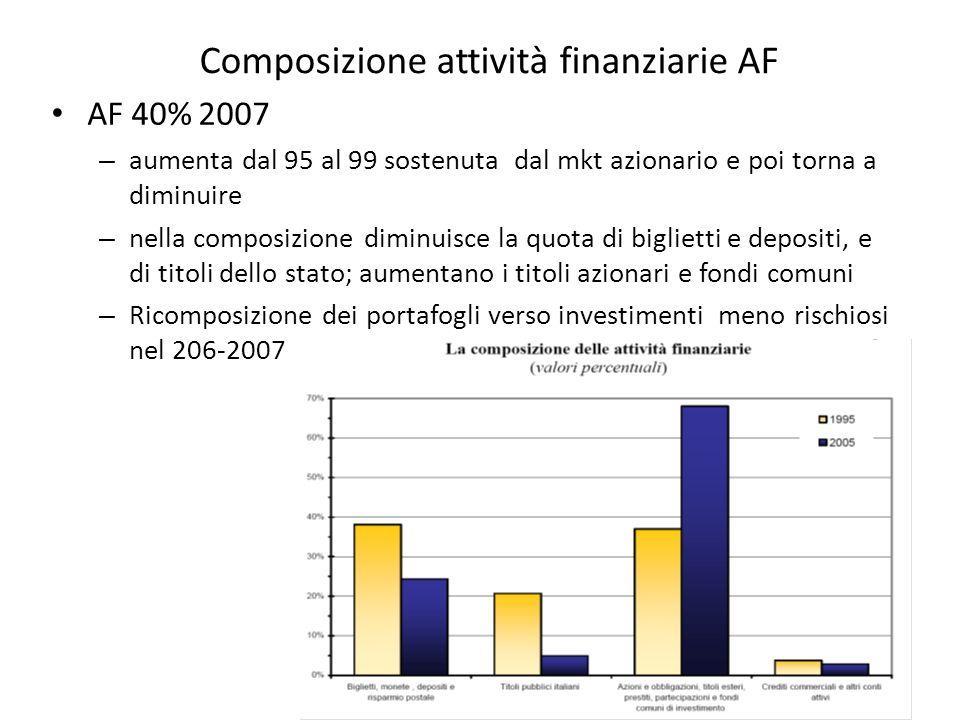 Composizione attività finanziarie AF AF 40% 2007 – aumenta dal 95 al 99 sostenuta dal mkt azionario e poi torna a diminuire – nella composizione diminuisce la quota di biglietti e depositi, e di titoli dello stato; aumentano i titoli azionari e fondi comuni – Ricomposizione dei portafogli verso investimenti meno rischiosi nel 206-2007