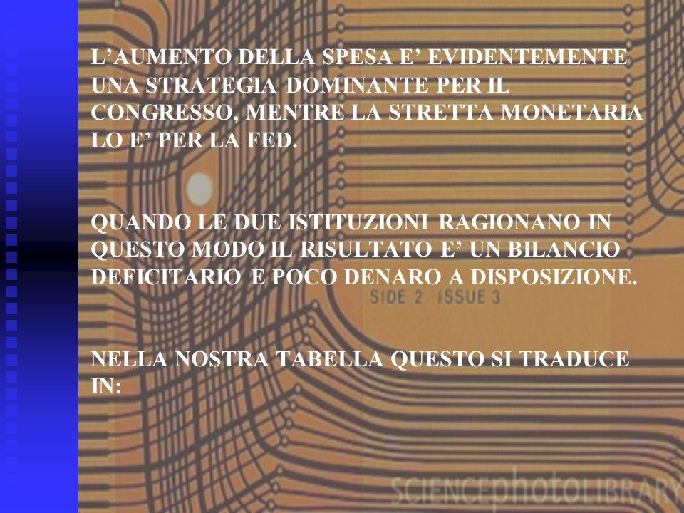 10 LAUMENTO DELLA SPESA E EVIDENTEMENTE UNA STRATEGIA DOMINANTE PER IL CONGRESSO, MENTRE LA STRETTA MONETARIA LO E PER LA FED.