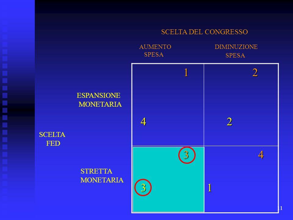 11 1 4 2 2 3 3 4 1 ESPANSIONE MONETARIA STRETTA MONETARIA SCELTA FED SCELTA DEL CONGRESSO AUMENTO SPESA DIMINUZIONE SPESA