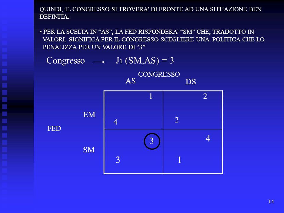14 1 4 2 2 3 3 4 1 DS FED EM SM AS J 1 (SM,AS) = 3 QUINDI, IL CONGRESSO SI TROVERA DI FRONTE AD UNA SITUAZIONE BEN DEFINITA: PER LA SCELTA IN AS, LA FED RISPONDERA SM CHE, TRADOTTO IN VALORI, SIGNIFICA PER IL CONGRESSO SCEGLIERE UNA POLITICA CHE LO PENALIZZA PER UN VALORE DI 3 Congresso CONGRESSO