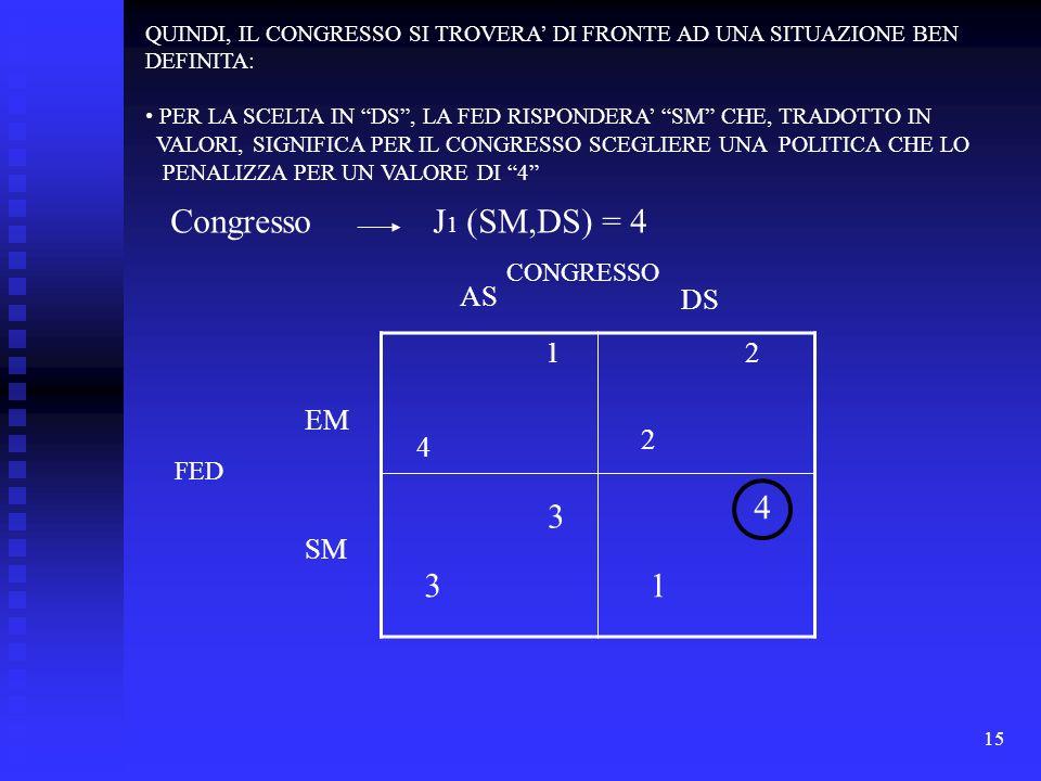 15 1 4 2 2 3 3 4 1 DS FED EM SM AS J 1 (SM,DS) = 4 QUINDI, IL CONGRESSO SI TROVERA DI FRONTE AD UNA SITUAZIONE BEN DEFINITA: PER LA SCELTA IN DS, LA FED RISPONDERA SM CHE, TRADOTTO IN VALORI, SIGNIFICA PER IL CONGRESSO SCEGLIERE UNA POLITICA CHE LO PENALIZZA PER UN VALORE DI 4 Congresso CONGRESSO