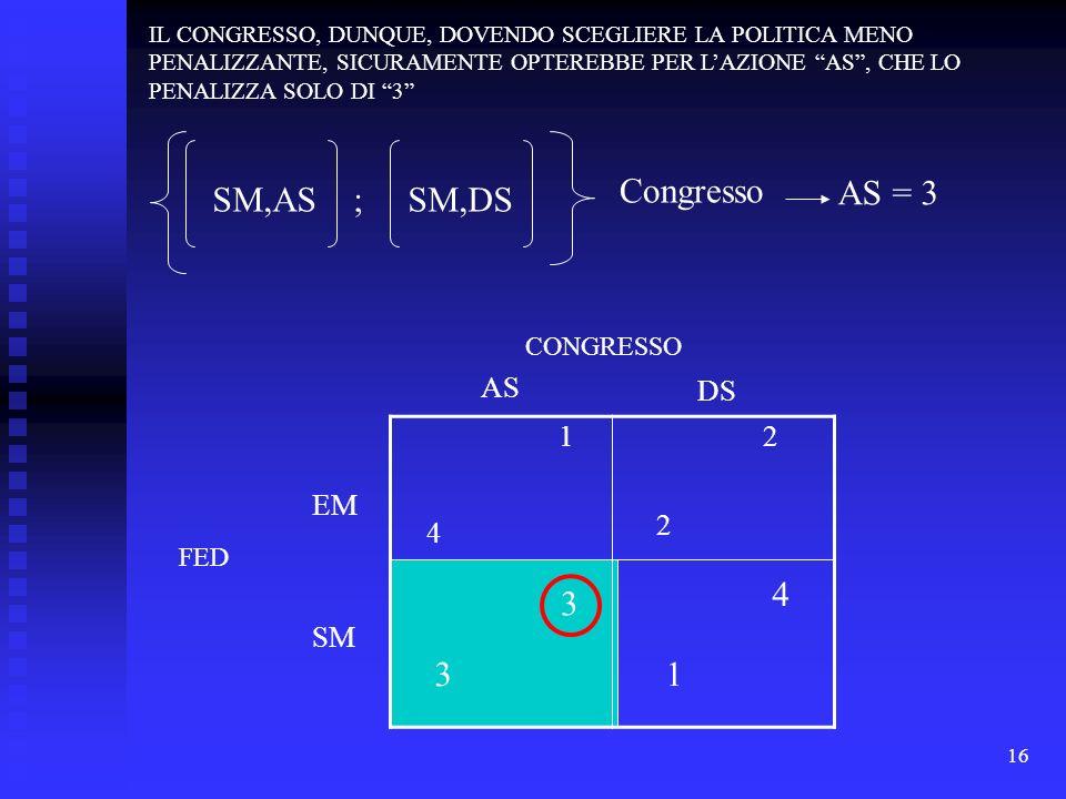 16 1 4 2 2 3 3 4 1 FED EM SM AS DS CONGRESSO IL CONGRESSO, DUNQUE, DOVENDO SCEGLIERE LA POLITICA MENO PENALIZZANTE, SICURAMENTE OPTEREBBE PER LAZIONE AS, CHE LO PENALIZZA SOLO DI 3 SM,AS ; SM,DS Congresso AS = 3