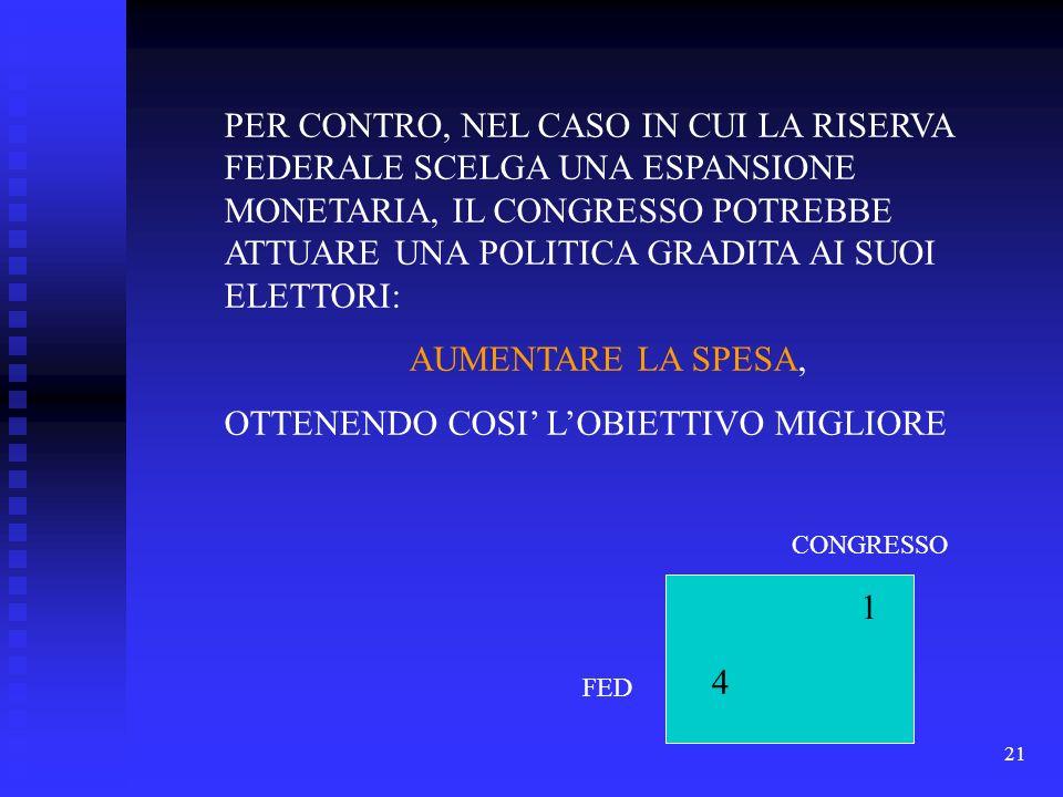 21 PER CONTRO, NEL CASO IN CUI LA RISERVA FEDERALE SCELGA UNA ESPANSIONE MONETARIA, IL CONGRESSO POTREBBE ATTUARE UNA POLITICA GRADITA AI SUOI ELETTORI: AUMENTARE LA SPESA, OTTENENDO COSI LOBIETTIVO MIGLIORE 1 4 FED CONGRESSO