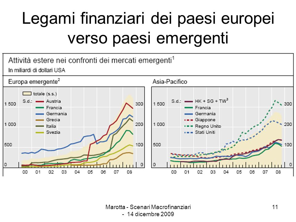 Marotta - Scenari Macrofinanziari - 14 dicembre 2009 11 Legami finanziari dei paesi europei verso paesi emergenti