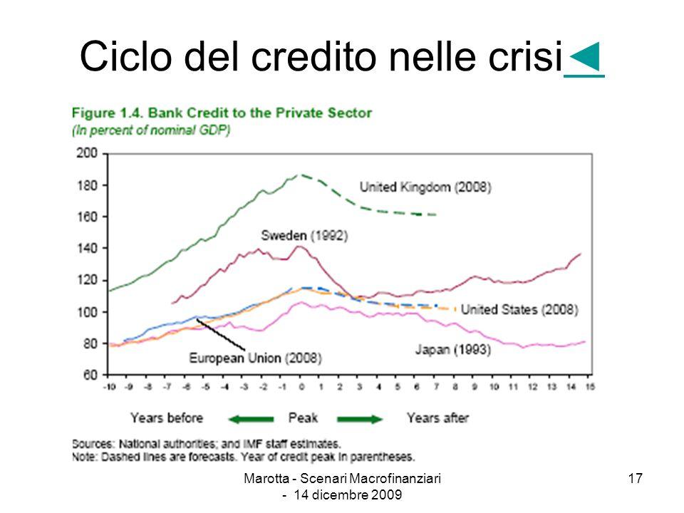 Marotta - Scenari Macrofinanziari - 14 dicembre 2009 17 Ciclo del credito nelle crisi