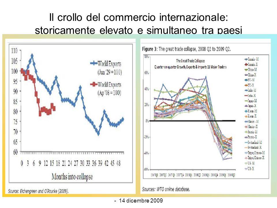 Marotta - Scenari Macrofinanziari - 14 dicembre 2009 19 Il crollo del commercio internazionale: storicamente elevato e simultaneo tra paesi