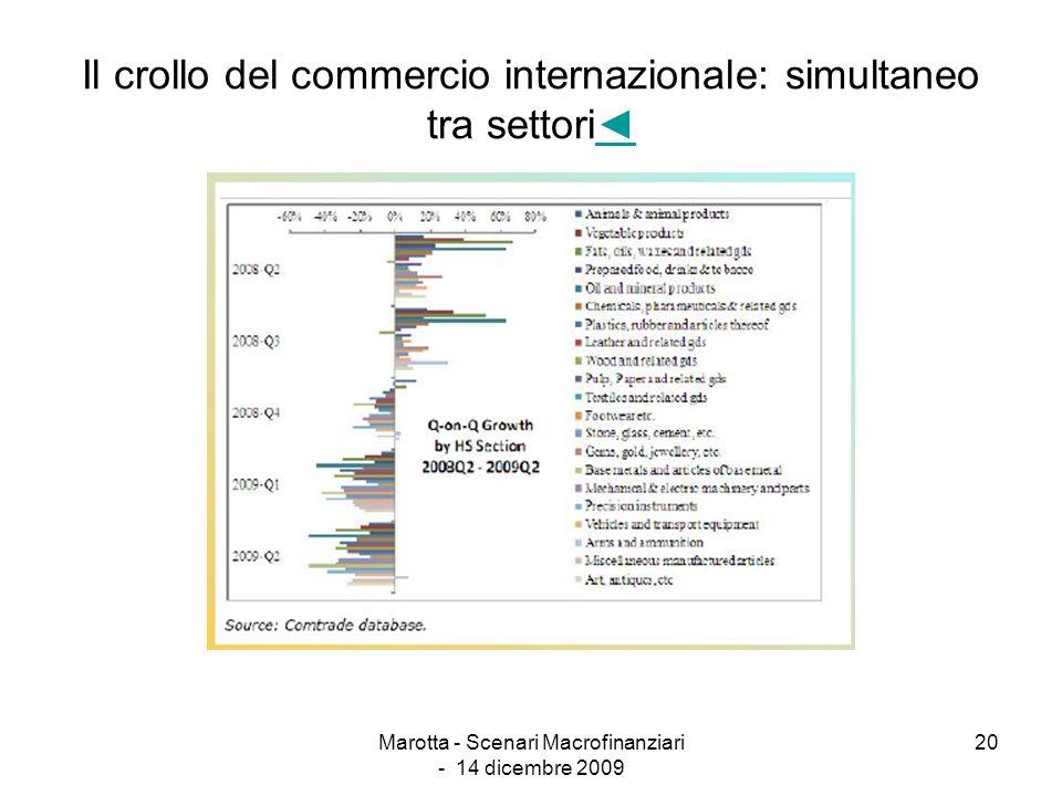 Marotta - Scenari Macrofinanziari - 14 dicembre 2009 20 Il crollo del commercio internazionale: simultaneo tra settori