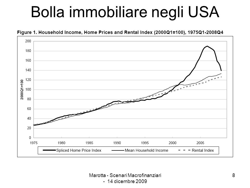 Marotta - Scenari Macrofinanziari - 14 dicembre 2009 8 Bolla immobiliare negli USA