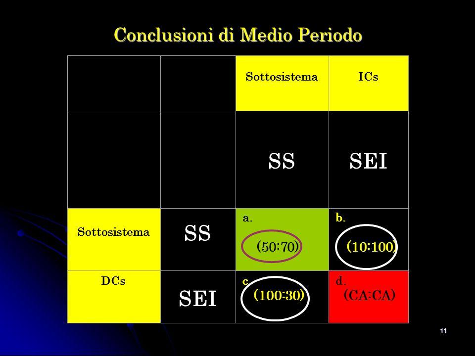11 Conclusioni di Medio Periodo Sottosistema ICs SS SEI Sottosistema SS a.