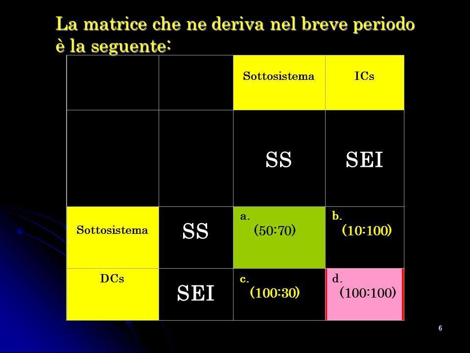 6 La matrice che ne deriva nel breve periodo è la seguente: Sottosistema ICs SS SEI Sottosistema SS a.