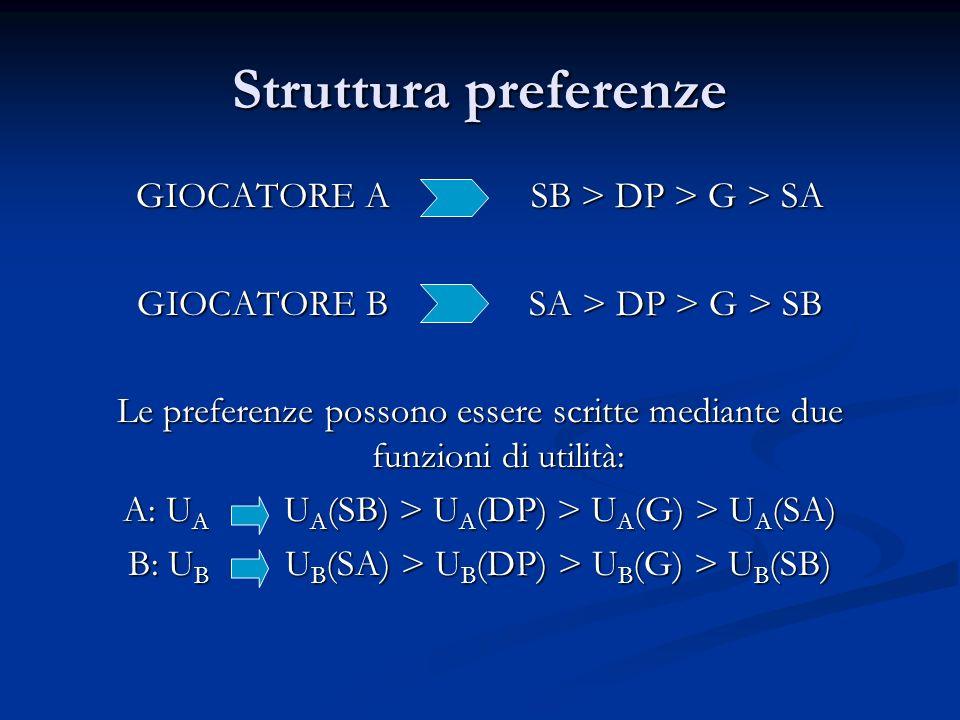 Struttura preferenze GIOCATORE A SB > DP > G > SA GIOCATORE B SA > DP > G > SB Le preferenze possono essere scritte mediante due funzioni di utilità: