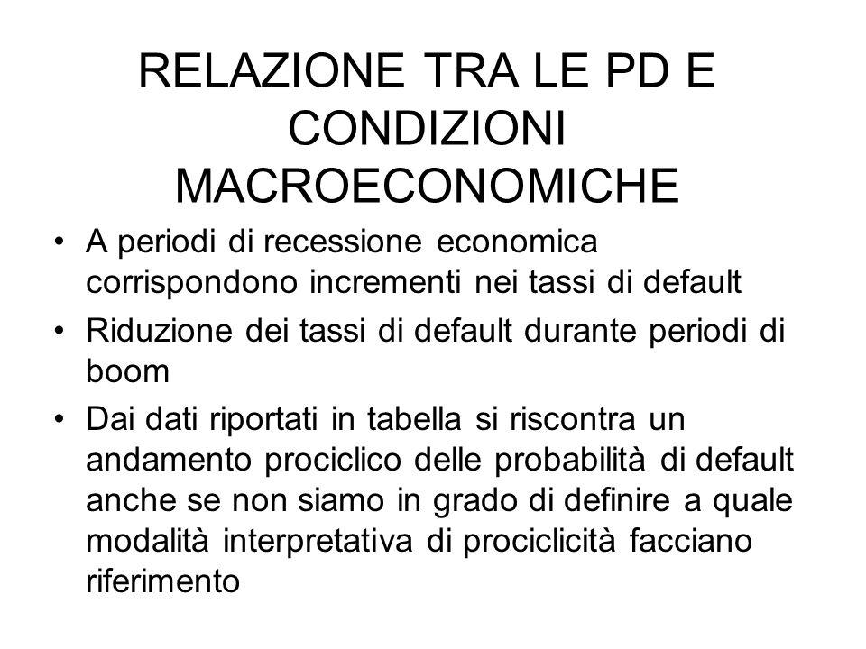 RELAZIONE TRA LE PD E CONDIZIONI MACROECONOMICHE A periodi di recessione economica corrispondono incrementi nei tassi di default Riduzione dei tassi d