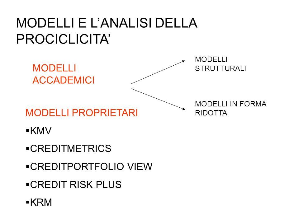 MODELLI E LANALISI DELLA PROCICLICITA MODELLI ACCADEMICI MODELLI STRUTTURALI MODELLI IN FORMA RIDOTTA MODELLI PROPRIETARI KMV CREDITMETRICS CREDITPORT