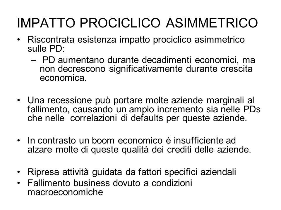 IMPATTO PROCICLICO ASIMMETRICO Riscontrata esistenza impatto prociclico asimmetrico sulle PD: – PD aumentano durante decadimenti economici, ma non dec