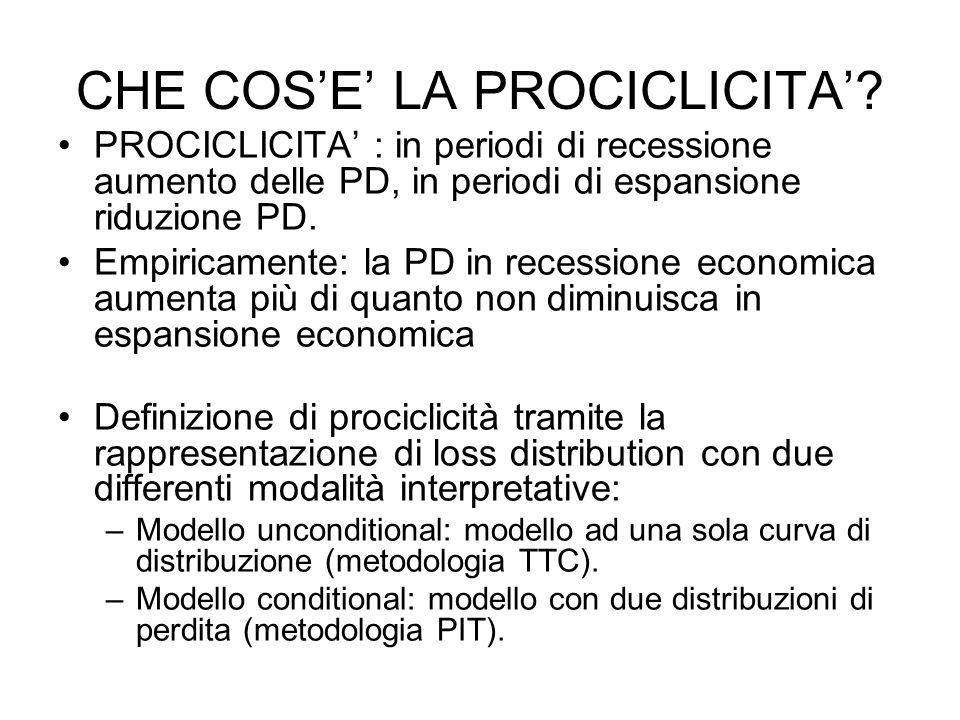 IMPATTO PROCICLICO ASIMMETRICO Riscontrata esistenza impatto prociclico asimmetrico sulle PD: – PD aumentano durante decadimenti economici, ma non decrescono significativamente durante crescita economica.
