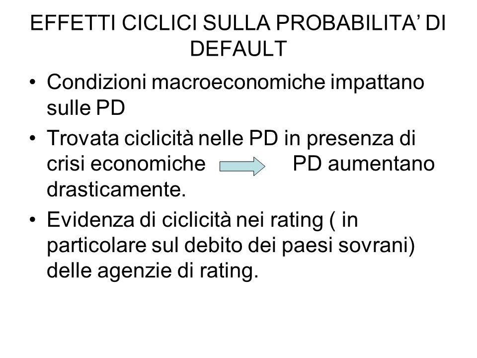EFFETTI CICLICI SULLA PROBABILITA DI DEFAULT Condizioni macroeconomiche impattano sulle PD Trovata ciclicità nelle PD in presenza di crisi economiche