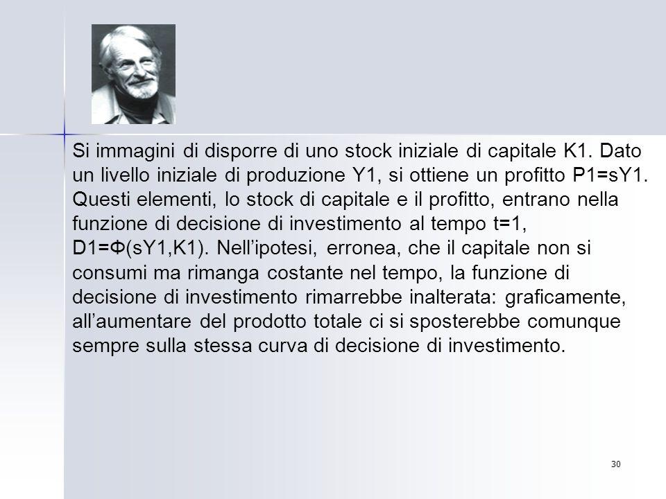 30 Si immagini di disporre di uno stock iniziale di capitale K1. Dato un livello iniziale di produzione Y1, si ottiene un profitto P1=sY1. Questi elem