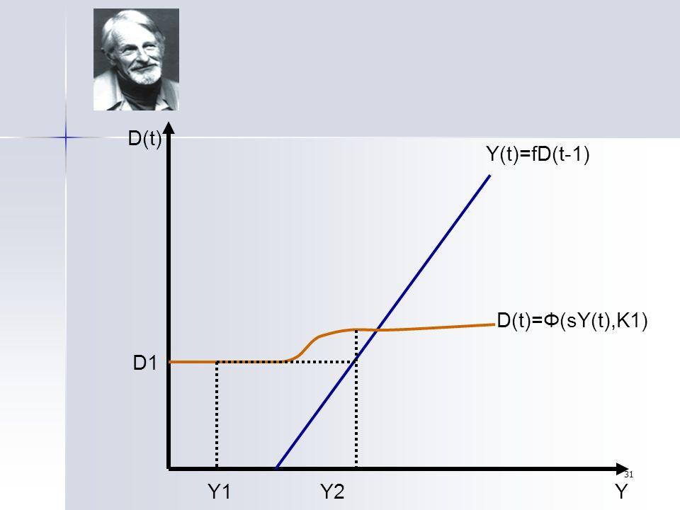 31 Y1Y2 D1 D(t) Y D(t)=Φ(sY(t),K1) Y(t)=fD(t-1)