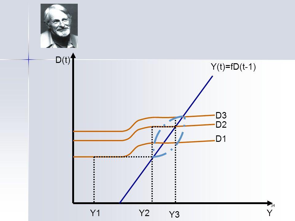 34 D(t) Y Y(t)=fD(t-1) D1 D2 D3 Y1Y2 Y3
