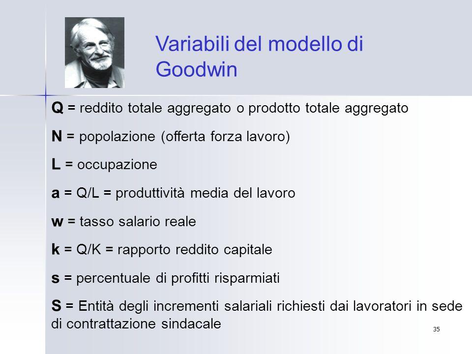 35 Variabili del modello di Goodwin Q = reddito totale aggregato o prodotto totale aggregato N = popolazione (offerta forza lavoro) L = occupazione a