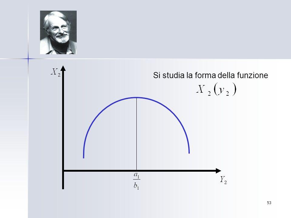 53 Si studia la forma della funzione