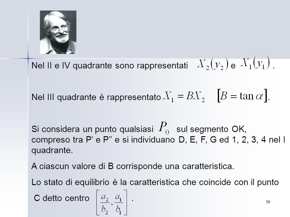 56 Nel II e IV quadrante sono rappresentati e. Nel III quadrante è rappresentato. Si considera un punto qualsiasi sul segmento OK, compreso tra P e P