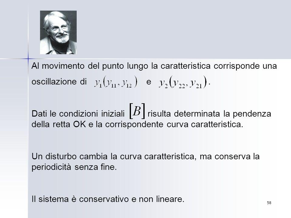 58 Al movimento del punto lungo la caratteristica corrisponde una oscillazione di e. Dati le condizioni iniziali risulta determinata la pendenza della
