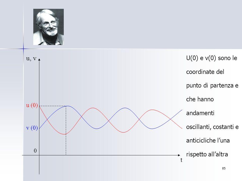 85 u, v t u (0) v (0) 0 U(0) e v(0) sono le coordinate del punto di partenza e che hanno andamenti oscillanti, costanti e anticicliche luna rispetto a