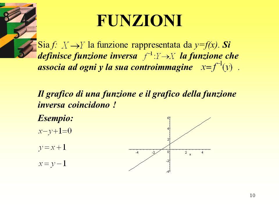 10 FUNZIONI Sia f: la funzione rappresentata da y=f(x). Si definisce funzione inversa la funzione che associa ad ogni y la sua controimmagine. Il graf