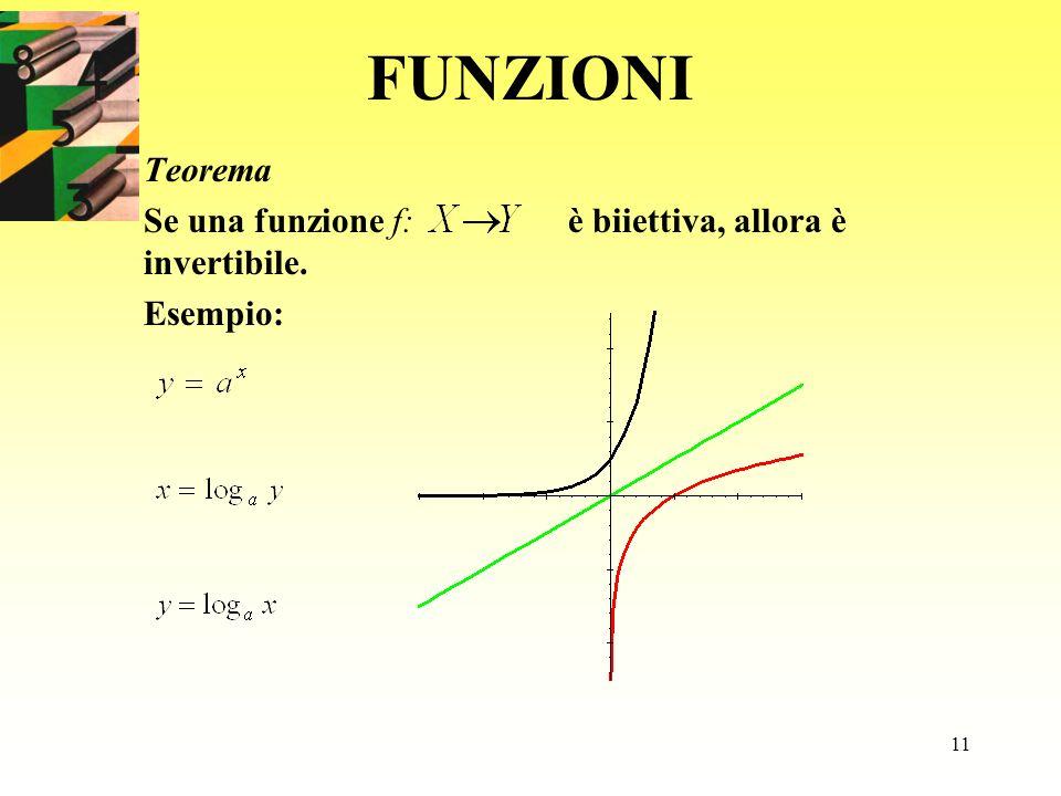 11 FUNZIONI Teorema Se una funzione f: è biiettiva, allora è invertibile. Esempio: