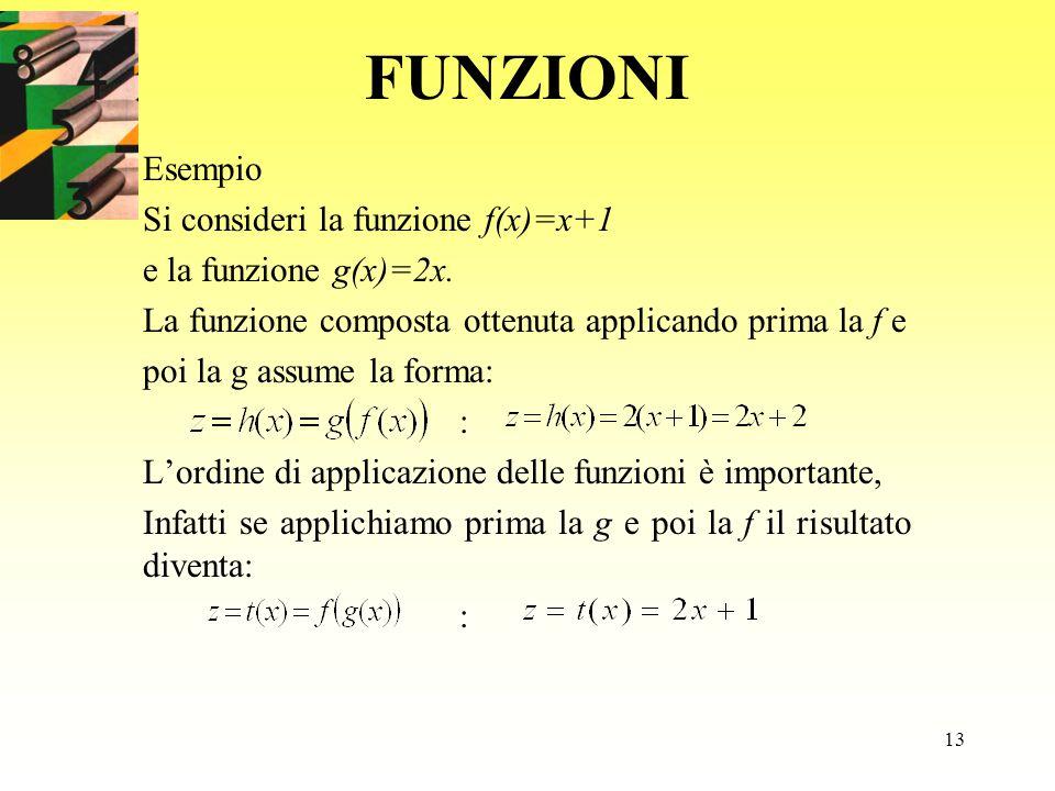 13 FUNZIONI Esempio Si consideri la funzione f(x)=x+1 e la funzione g(x)=2x. La funzione composta ottenuta applicando prima la f e poi la g assume la