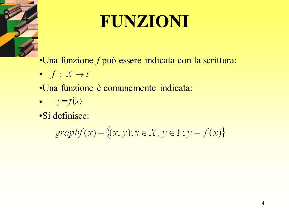 4 FUNZIONI Una funzione f può essere indicata con la scrittura: f : Una funzione è comunemente indicata: Si definisce: