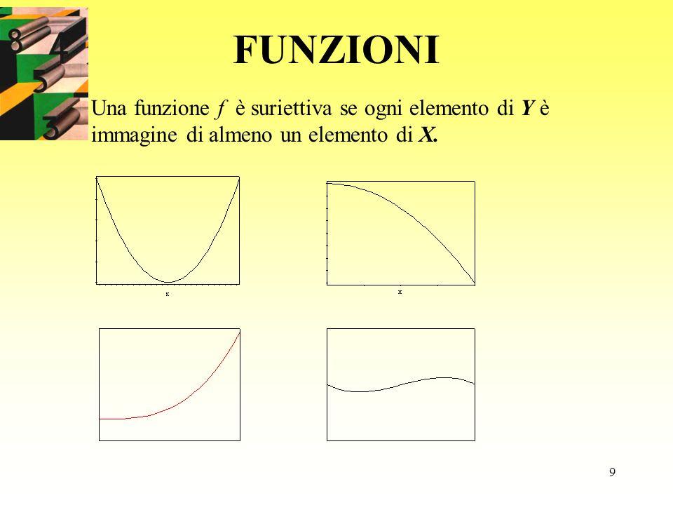 9 FUNZIONI Una funzione f è suriettiva se ogni elemento di Y è immagine di almeno un elemento di X.