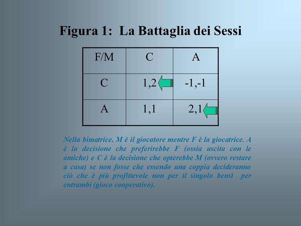 F/MCA C1,2-1,-1 A1,12,1 Figura 1: La Battaglia dei Sessi Nella bimatrice, M è il giocatore mentre F è la giocatrice. A è la decisione che preferirebbe