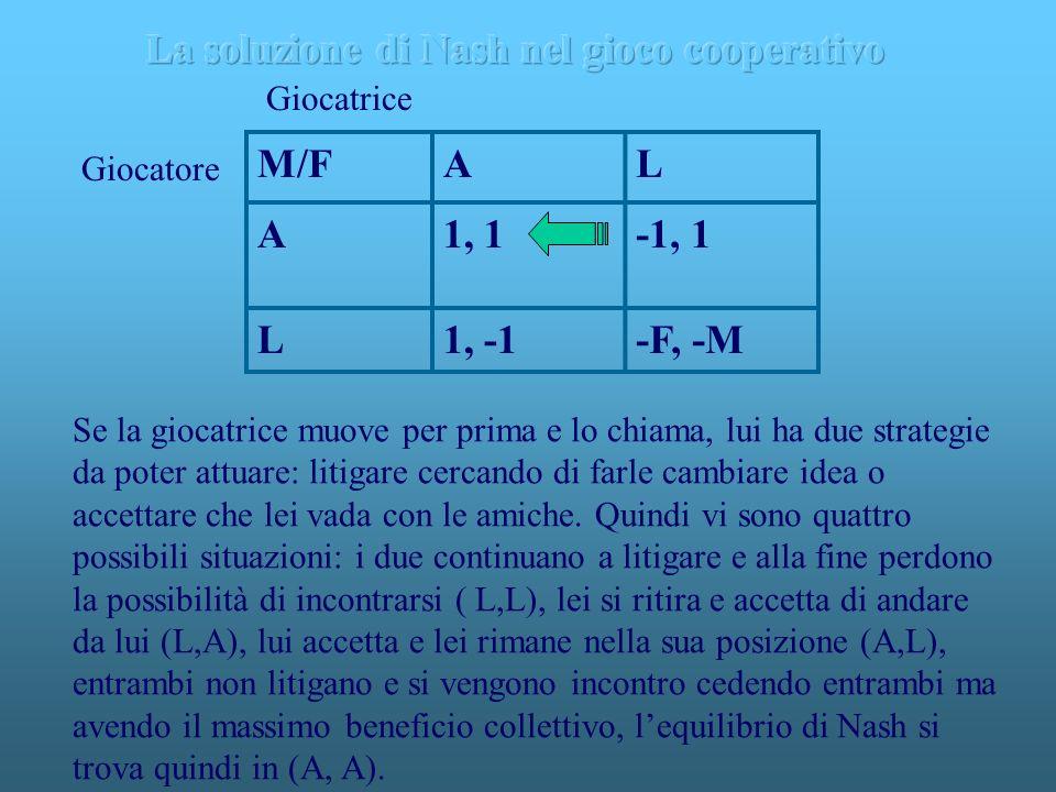M/FAL A1, 1-1, 1 L1, -1-F, -M Giocatrice Giocatore Se la giocatrice muove per prima e lo chiama, lui ha due strategie da poter attuare: litigare cerca