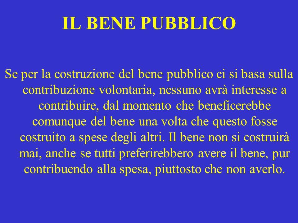 IL BENE PUBBLICO Se per la costruzione del bene pubblico ci si basa sulla contribuzione volontaria, nessuno avrà interesse a contribuire, dal momento