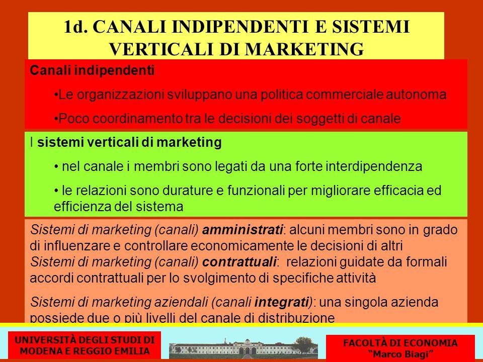 1d. CANALI INDIPENDENTI E SISTEMI VERTICALI DI MARKETING Canali indipendenti Le organizzazioni sviluppano una politica commerciale autonoma Poco coord