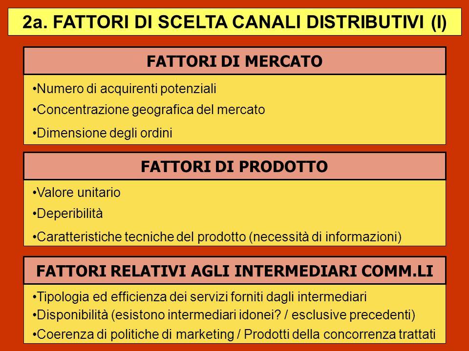 FATTORI DI MERCATO Numero di acquirenti potenziali Concentrazione geografica del mercato FATTORI DI PRODOTTO Valore unitario 2a. FATTORI DI SCELTA CAN