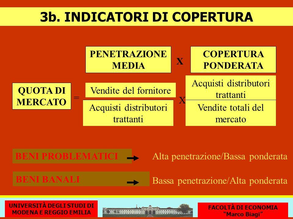 PENETRAZIONE MEDIA COPERTURA PONDERATA X QUOTA DI MERCATO Vendite del fornitore Acquisti distributori trattanti X Vendite totali del mercato 3b. INDIC