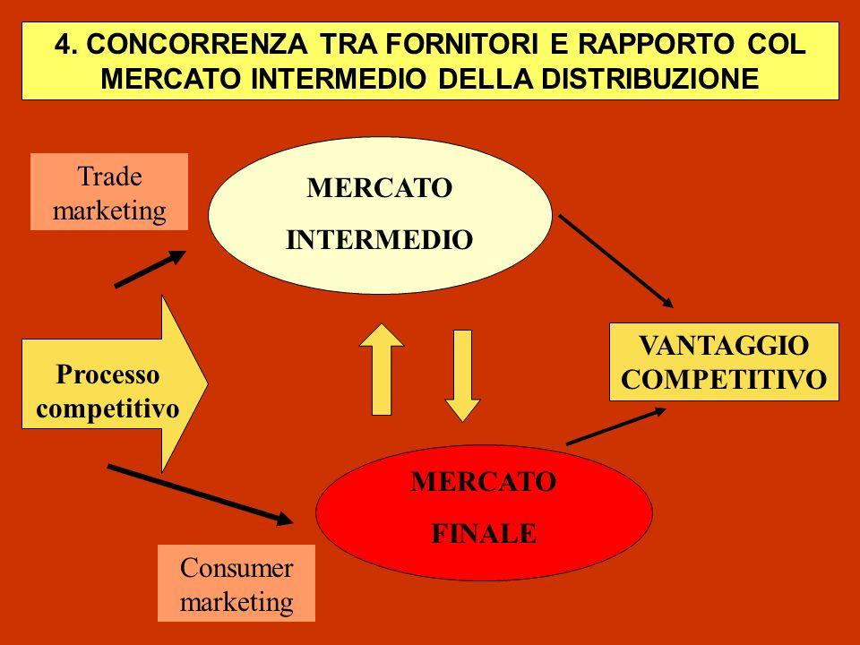4. CONCORRENZA TRA FORNITORI E RAPPORTO COL MERCATO INTERMEDIO DELLA DISTRIBUZIONE MERCATO INTERMEDIO MERCATO FINALE VANTAGGIO COMPETITIVO Processo co