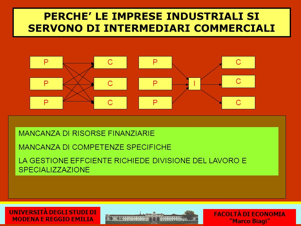 PERCHE LE IMPRESE INDUSTRIALI SI SERVONO DI INTERMEDIARI COMMERCIALI G. Nardin - Università di Modena e Reggio Emilia - Facoltà di Economia Marco Biag