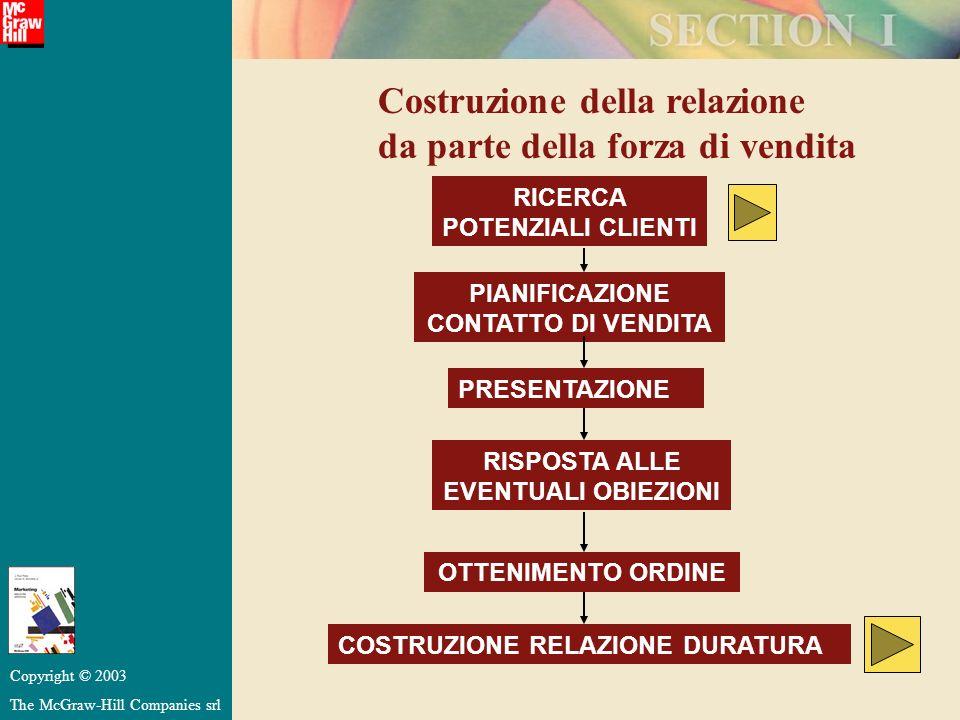 Costruzione della relazione da parte della forza di vendita RICERCA POTENZIALI CLIENTI PIANIFICAZIONE CONTATTO DI VENDITA PRESENTAZIONE RISPOSTA ALLE
