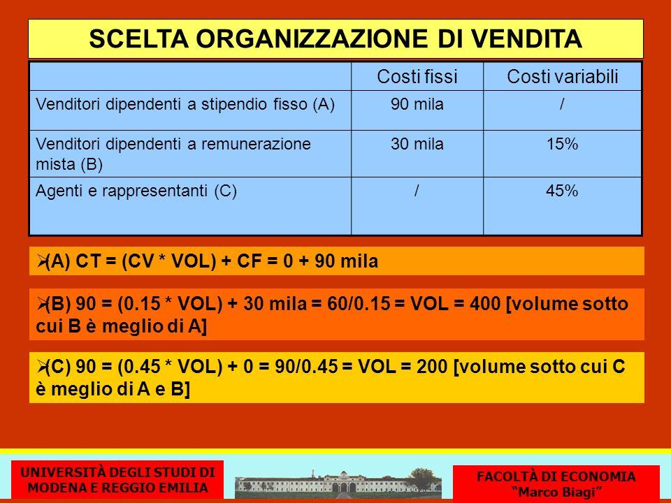 SCELTA ORGANIZZAZIONE DI VENDITA (A) CT = (CV * VOL) + CF = 0 + 90 mila UNIVERSITÀ DEGLI STUDI DI MODENA E REGGIO EMILIA FACOLTÀ DI ECONOMIA Marco Bia